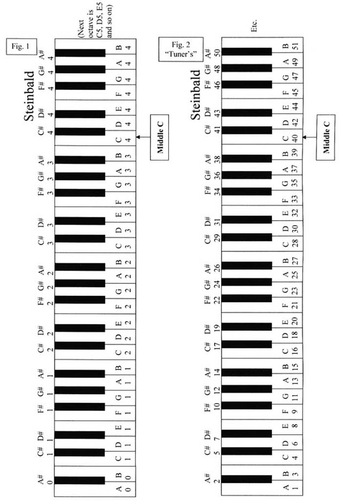 Piano Finders Key Numbering Systems