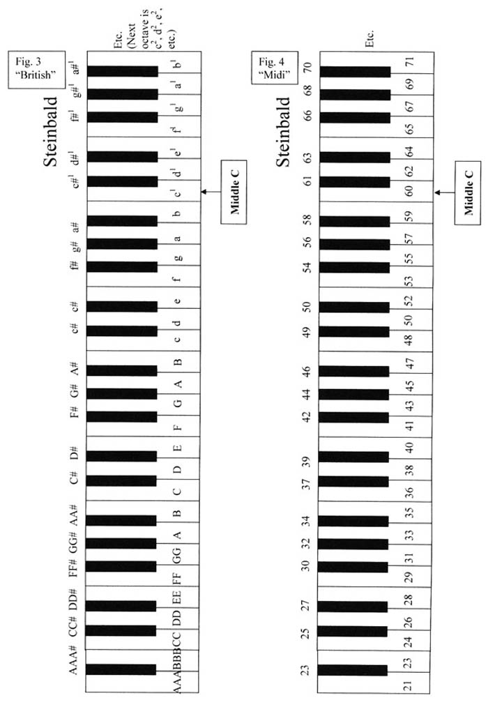 61 Piano Keys Chart Images u0026 Pictures - Becuo